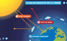 Animation : bilan radiatif de la Terre