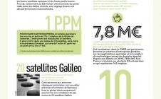 Infographie - Défi : inventer l'espace de demain